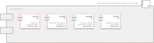 Core Engine Modul: Antares Komplexitätssteuerung