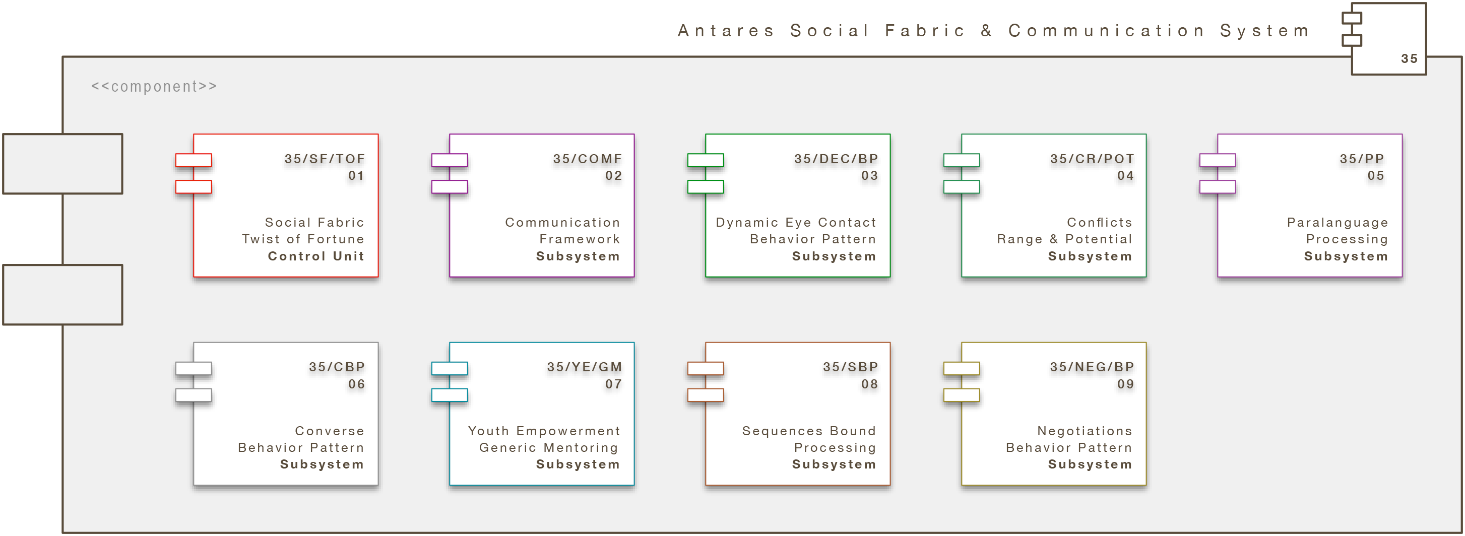 Core Engine Modul: Antares Behavor System