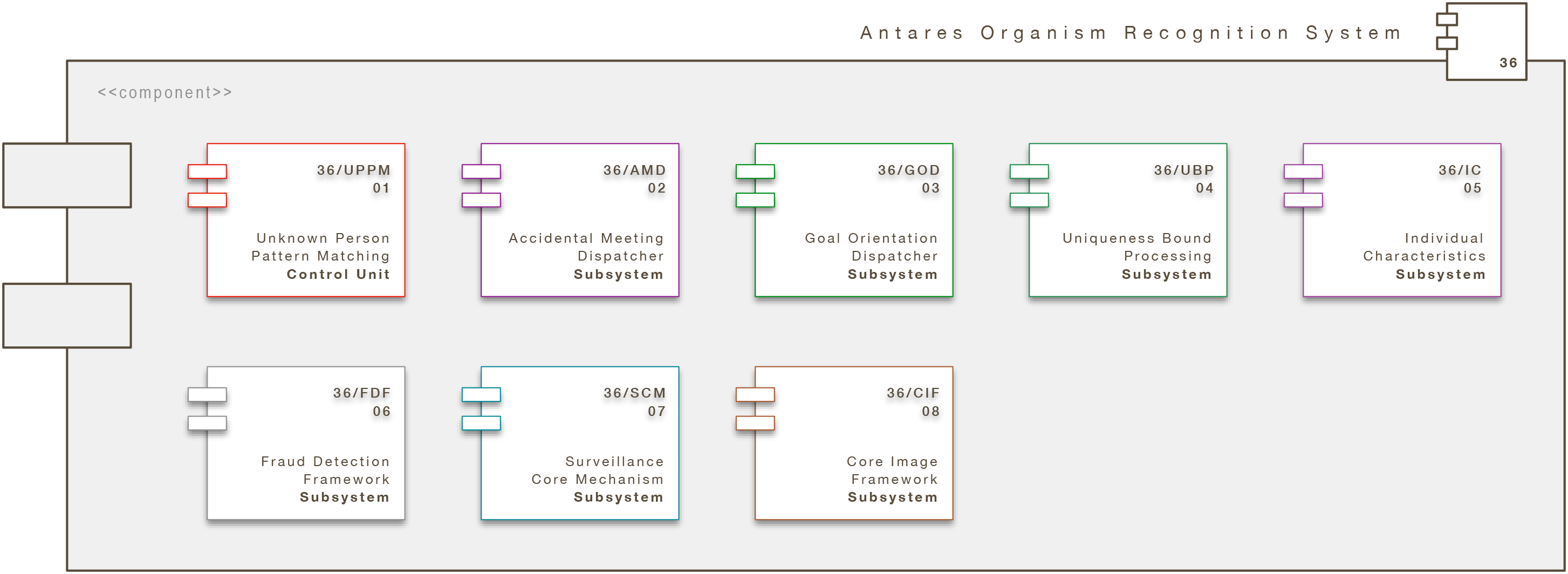 Core Engine Modul: Antares Organism Recognition System