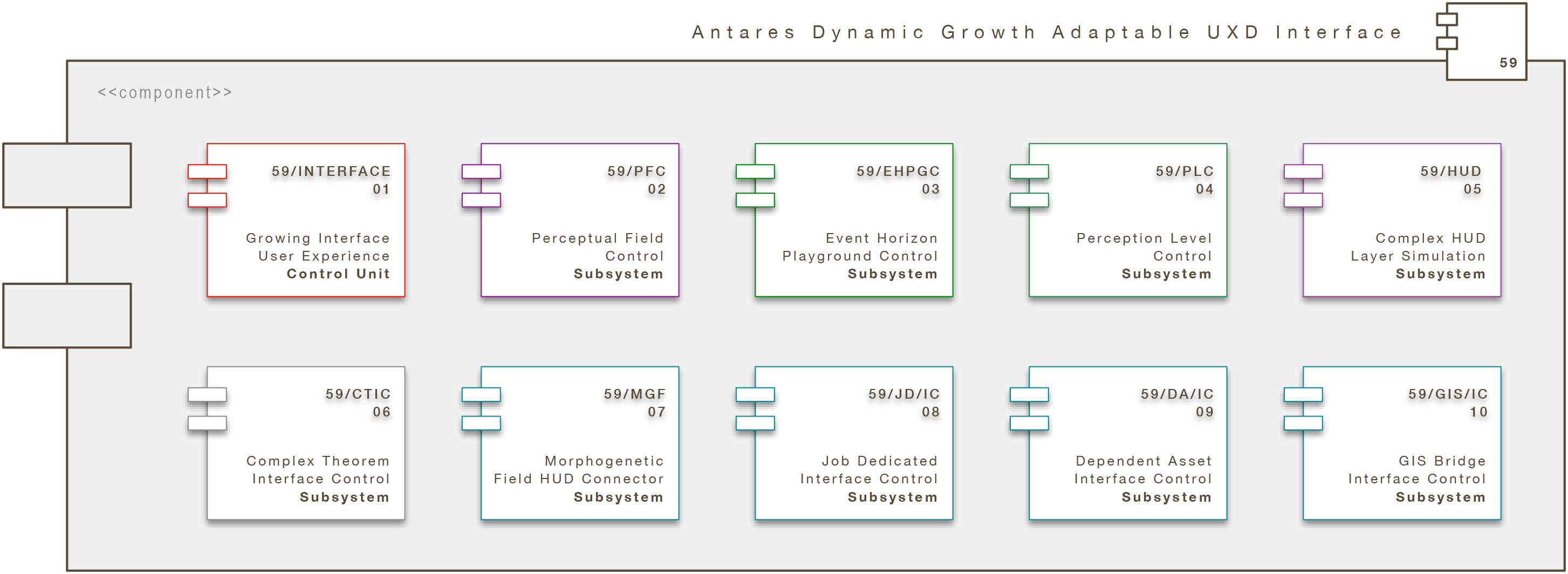 Core Engine Modul: Antares Dynamic Growth Adaptable UXD Interface (A/DGA/UXI)