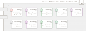 Core Engine Modul: Antarien Encapsulated Accreditations Realm (A/EAR)