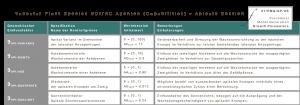 Wachstumsparametergruppe - Apikale Sektion