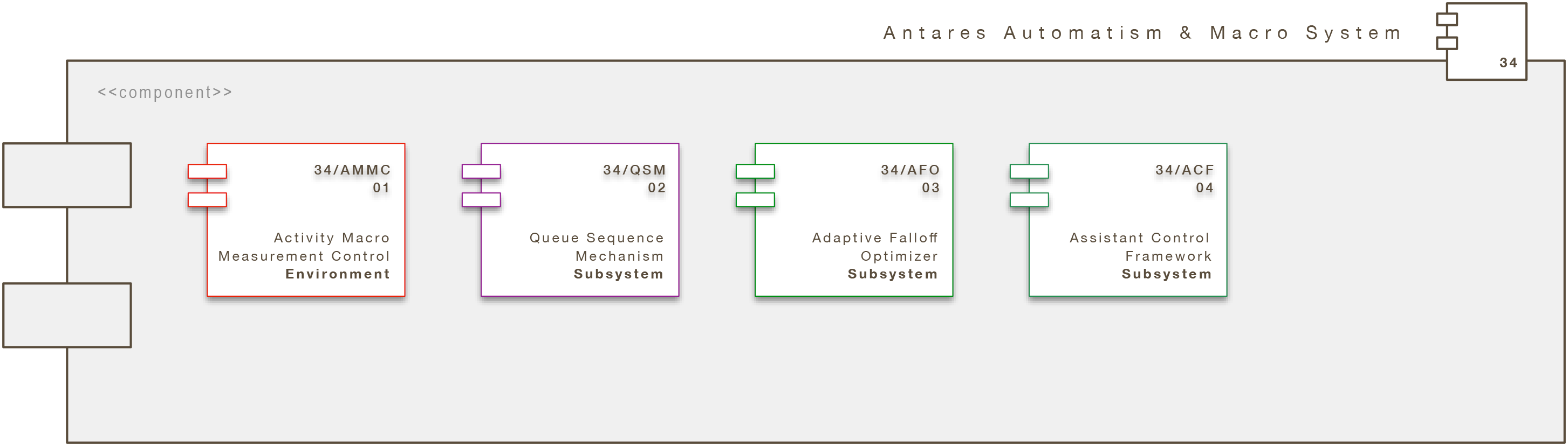 Core Engine Modul: Antares Automatism System