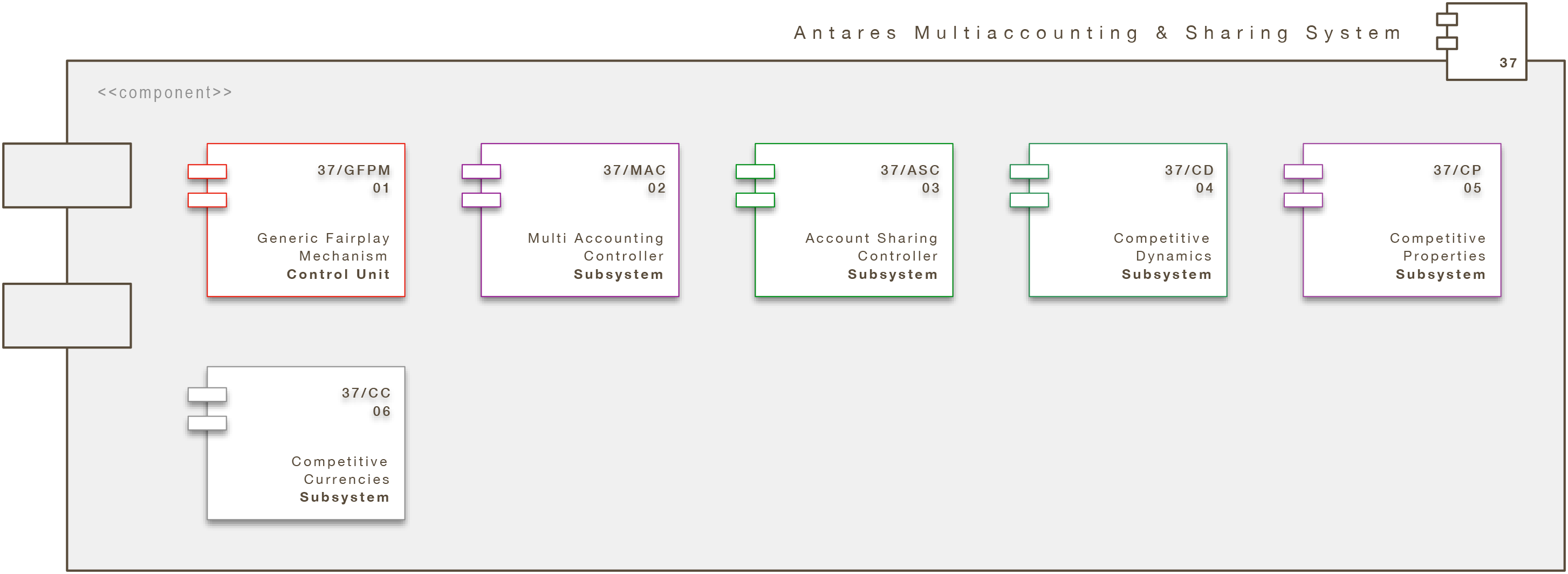 Core Engine Modul: Antares Multiaccounting & Sharing System