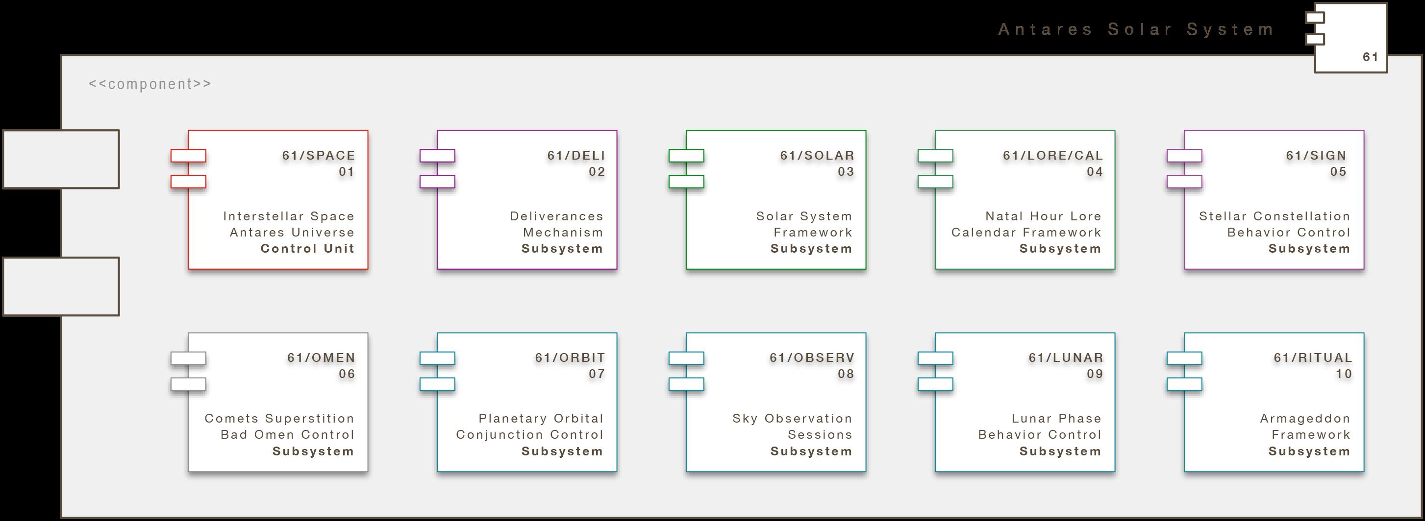 Core Engine Modul: Antares Solar System (A/SOLAR)