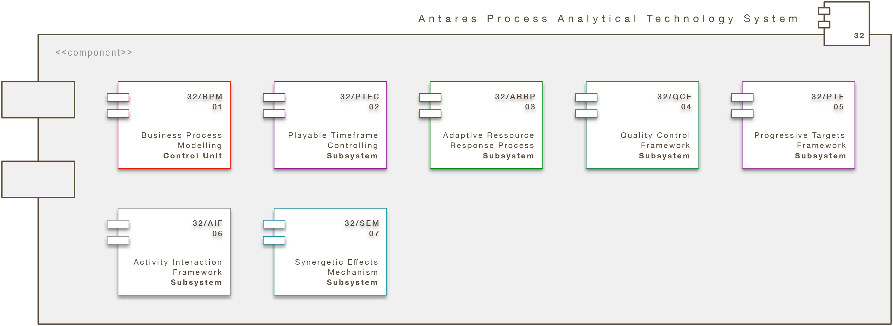 Core Engine Modul: Antares Process Analytical Technology System (A/PATS)