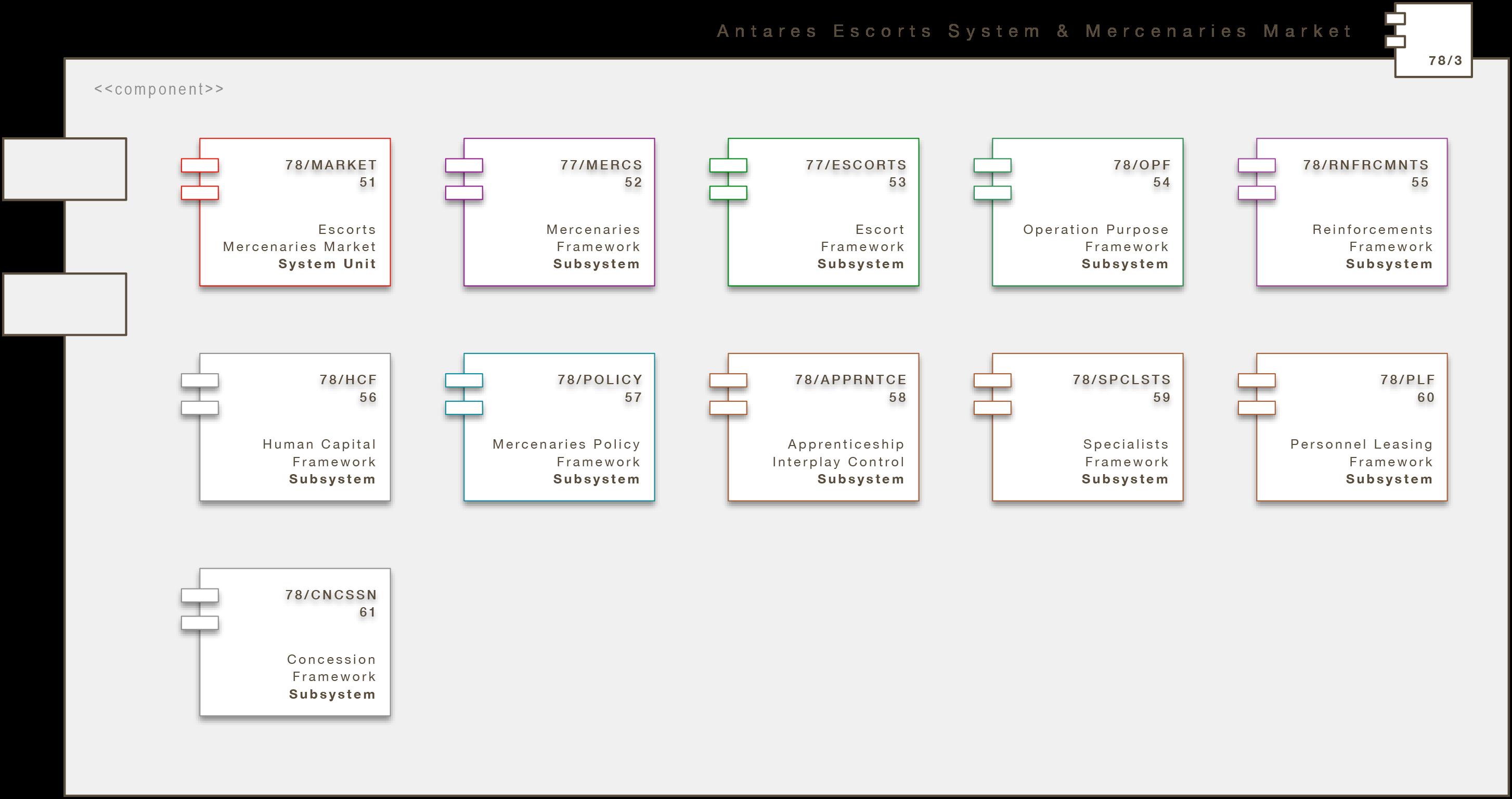Core Engine Modul: Antares Escorts System & Mercenaries Market (A/ESCRTS/MERCS)