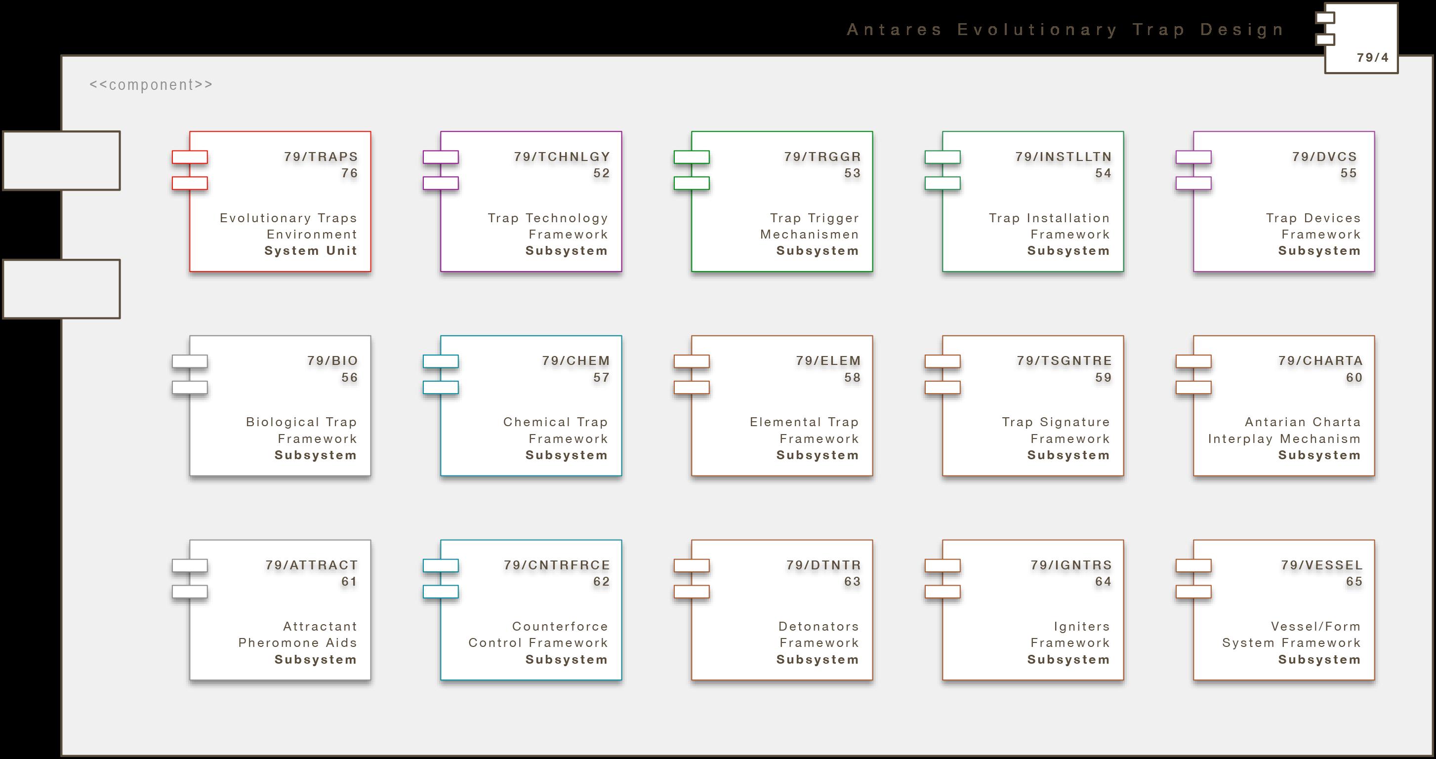 Core Engine Modul: Antares Evolutionary Trap Design (A/ETD)