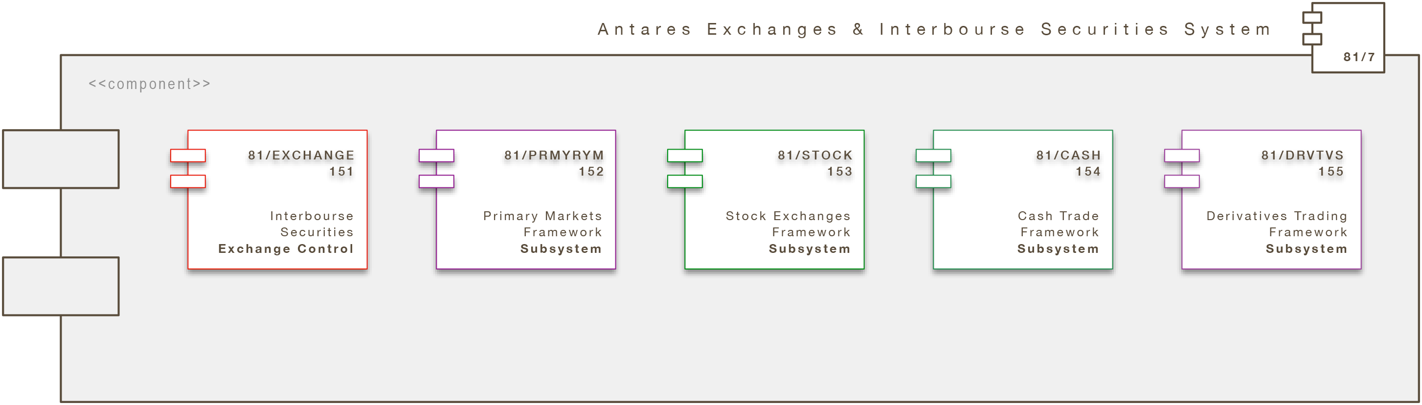Core Engine Modul: Antares Exchanges & Interbourse Securities System (A/XCHG /ISS)
