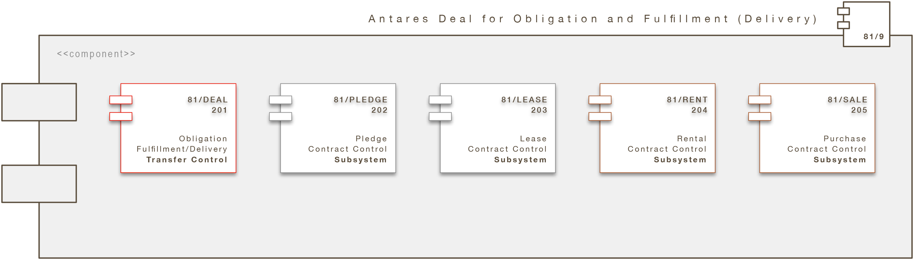 Core Engine Modul: Antares Deal for Obligation and Fulfillment (A/DFO/FFMT)