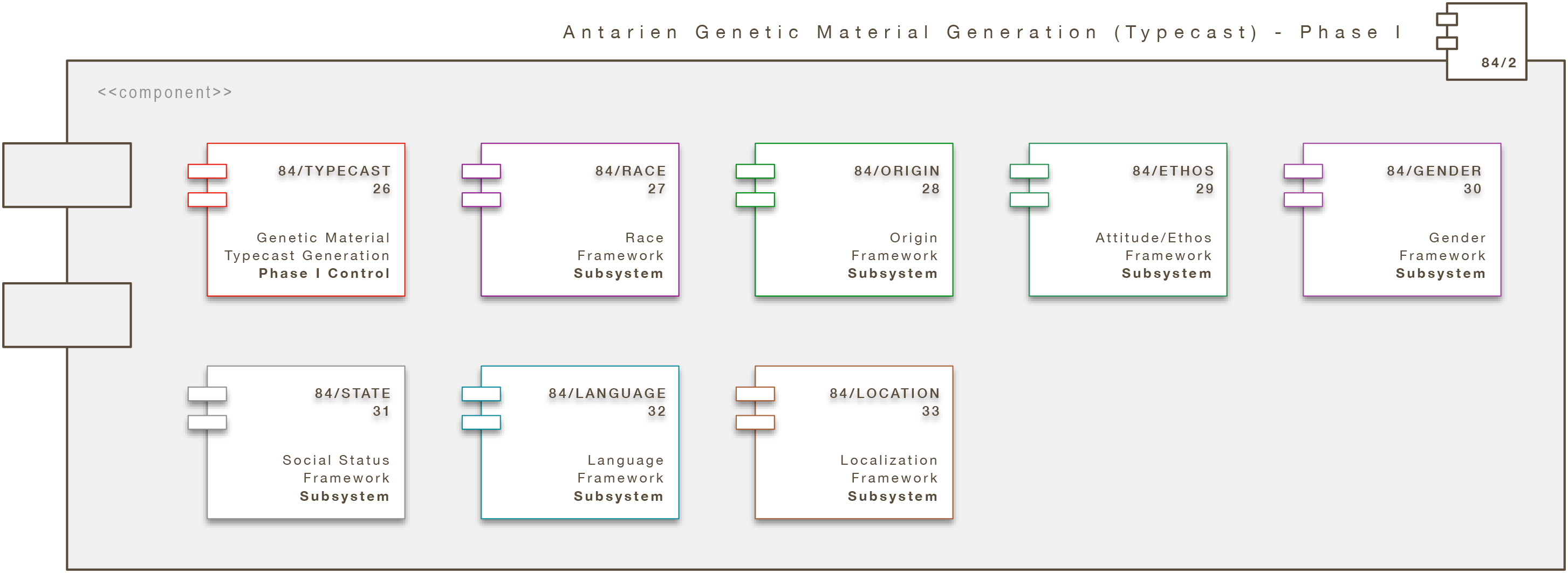 Core Engine Modul: Antarien Genetic Material Generation (Typecast) - Phase I (A/GMG/TYPECAST)