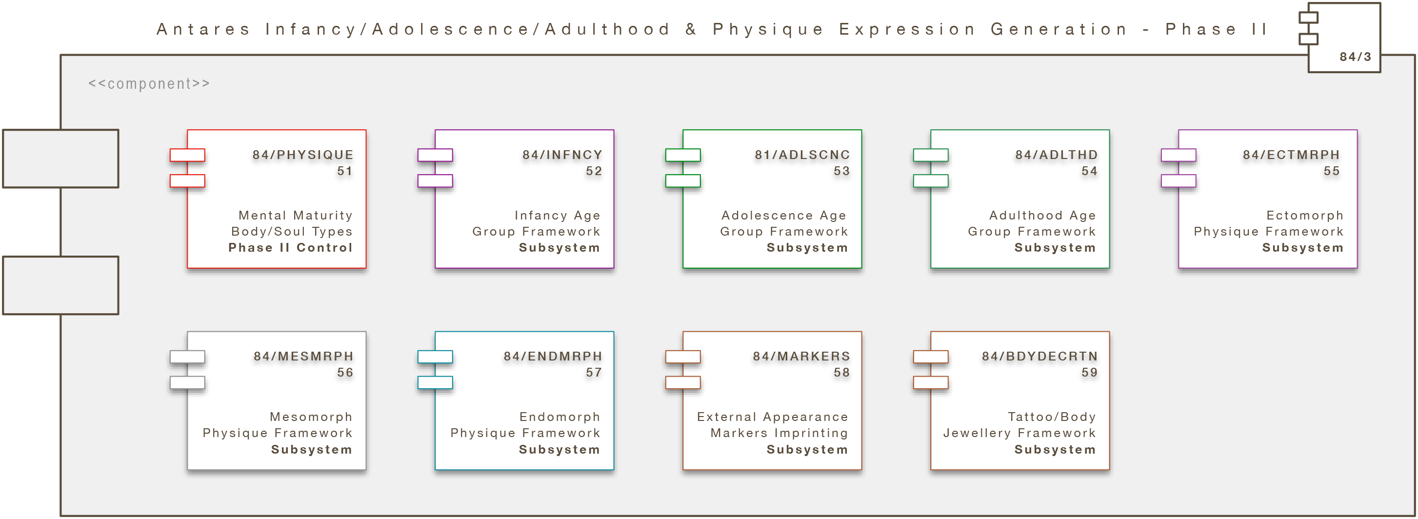 Core Engine Modul: Antares Mental & Physique Expression Generation - Phase II (A/IAA/P/PEE)