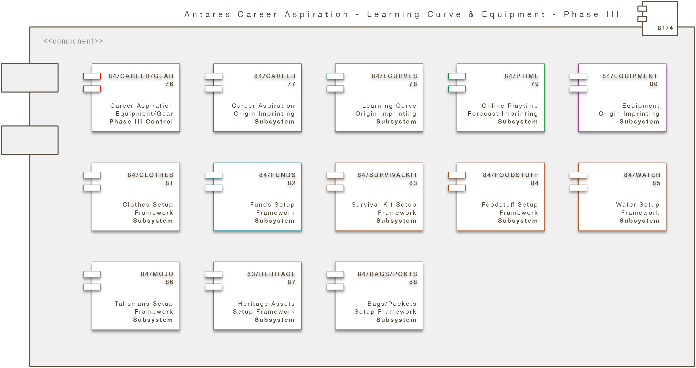Core Engine Modul: Antares Career Aspiration - Learning Curve & Gear - Phase III (A/CA/LC/GEAR)