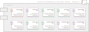 Core Engine Modul: Antares Fundamental & Accident Values - Phase VI (A/F/A/VLS)