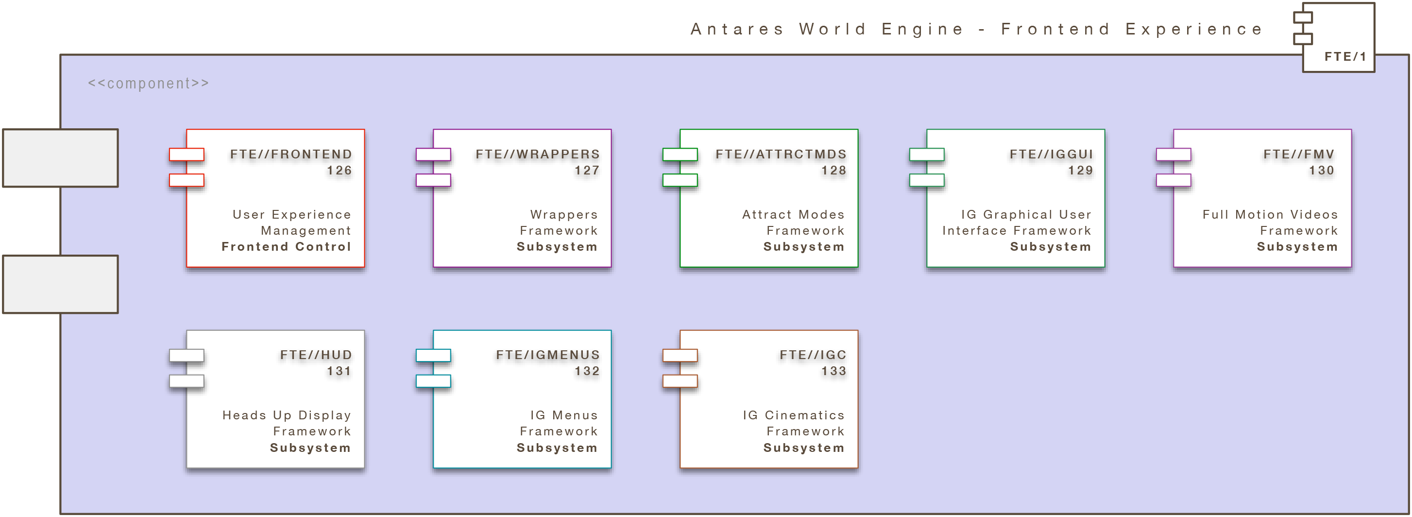 Antares World Engine (Core): Frontend Experience (AWE/FTE)