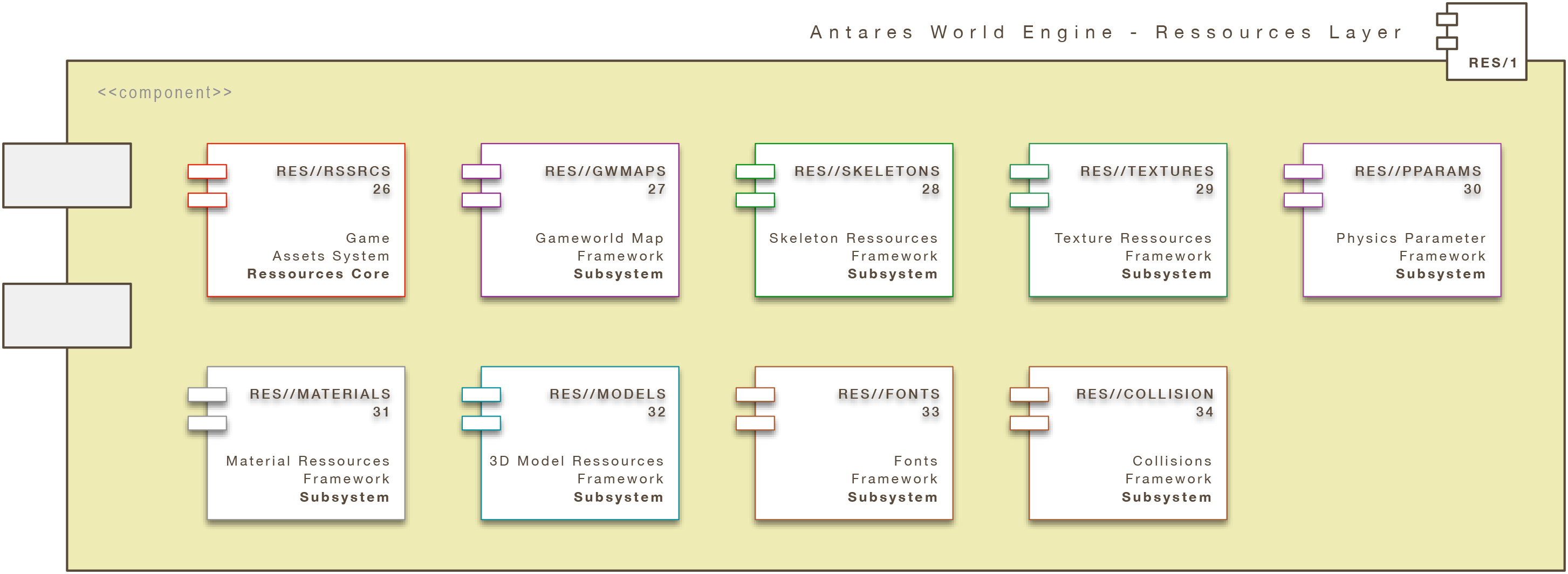 Antares World Engine (Core): Ressources Layer (AWE/RES)