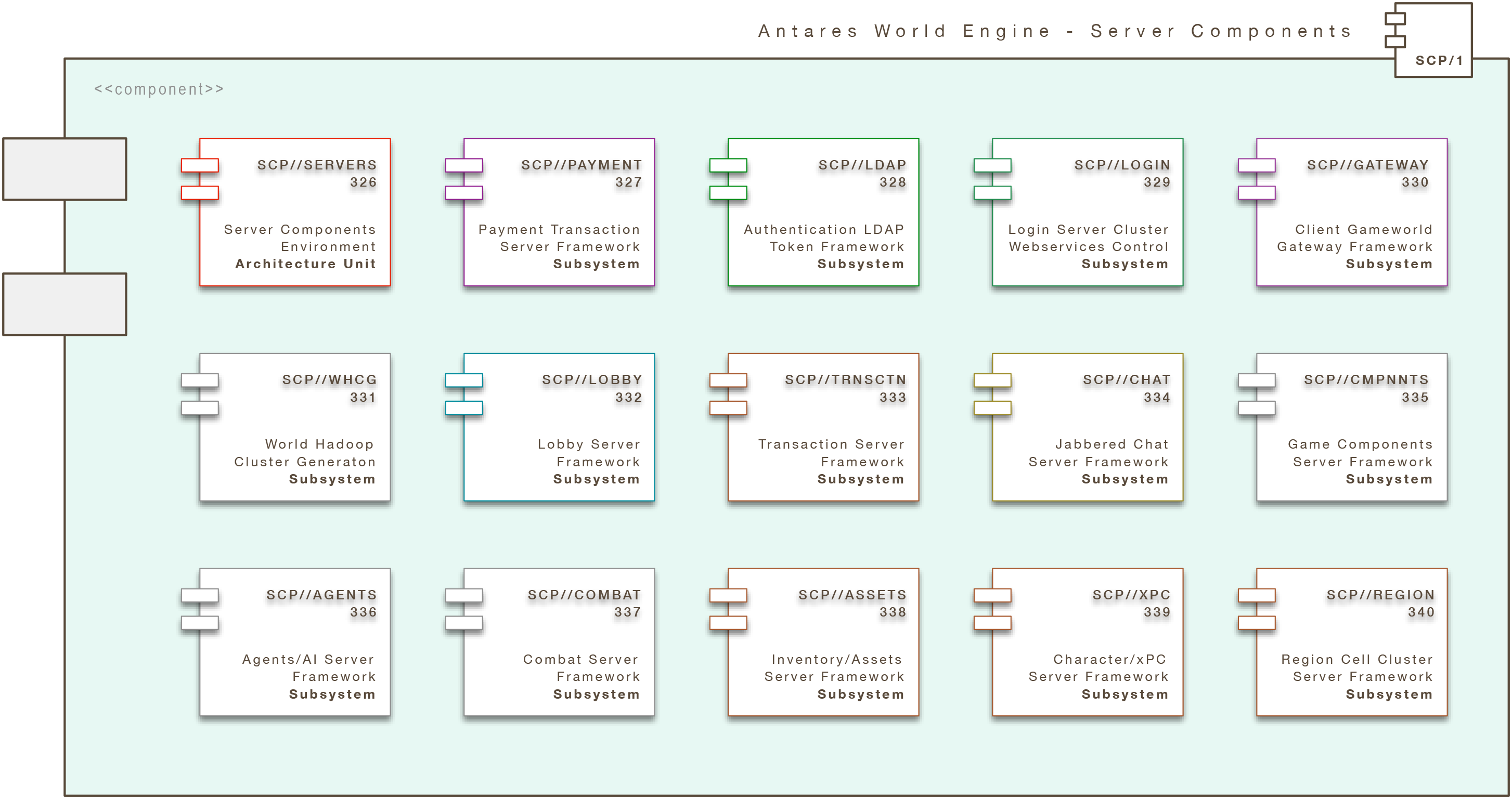 Antares World Engine (Core): Server Components (AWE/SCP)